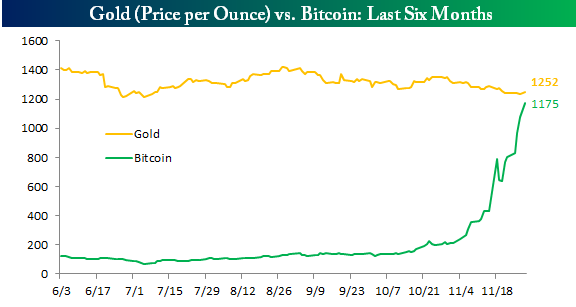 bitcoin and gold graph 3