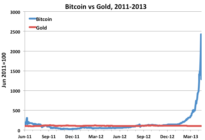 bitcoin and gold graph 1