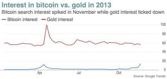Interest in Bitcoin vs. Gold in 2013