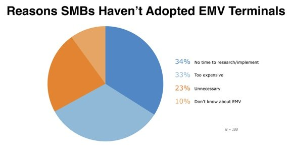 Reasons SMBs Haven't Adopted EMV Terminals