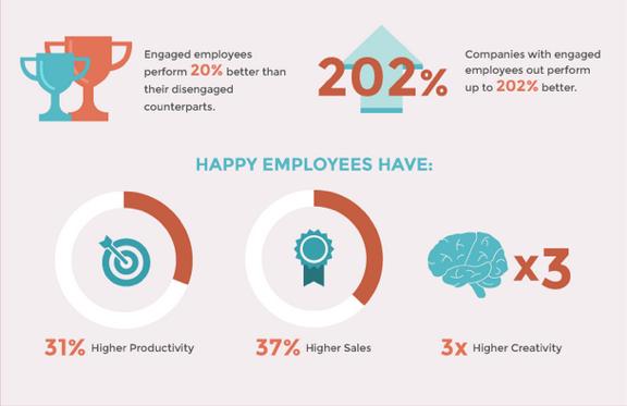 employee productivity chart