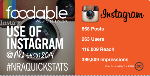 Foodable instagram stats