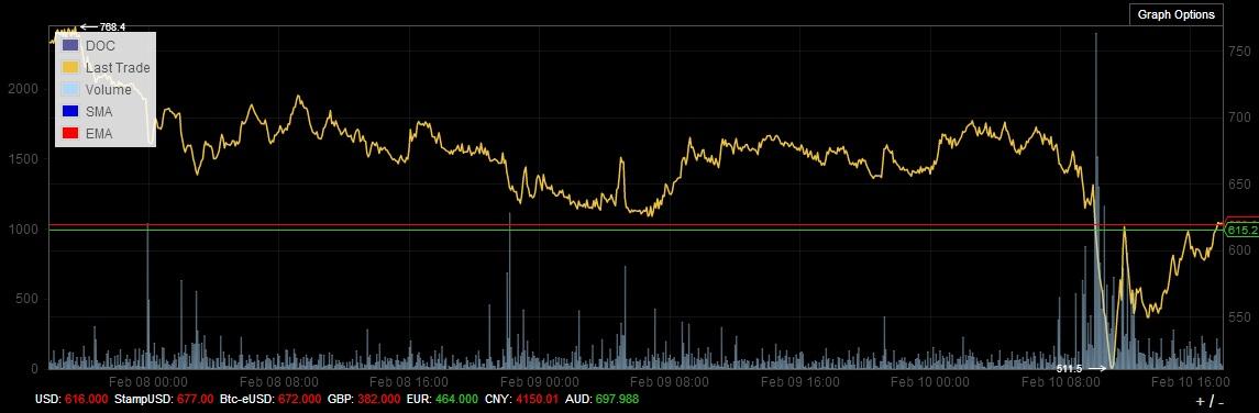bitcointicker graph