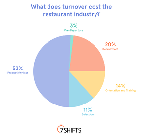 Turnover pie chart